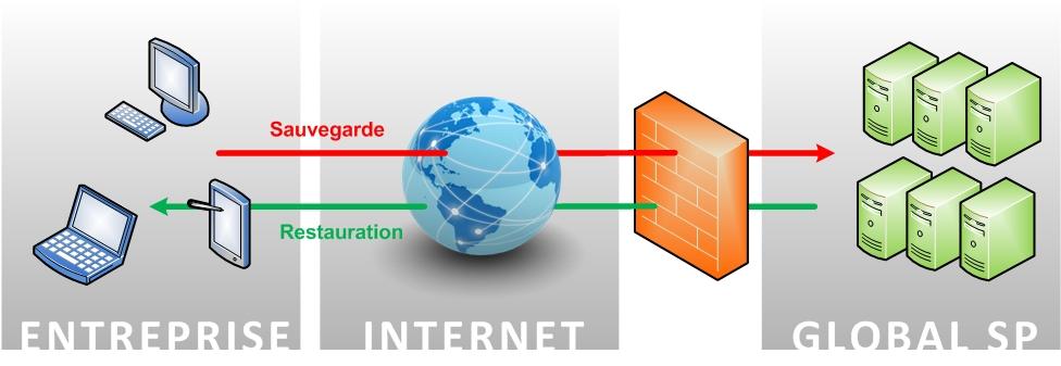 sauvegarde en ligne